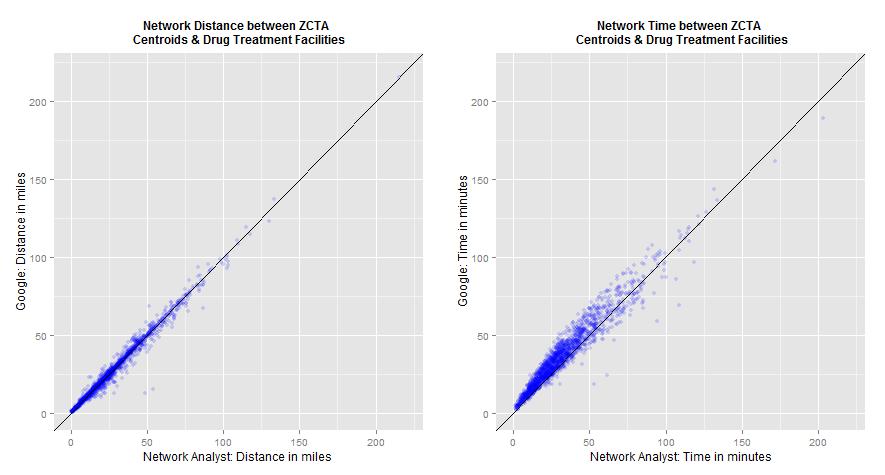 Google directions vs ESRI's Network Analyst: Estimates of