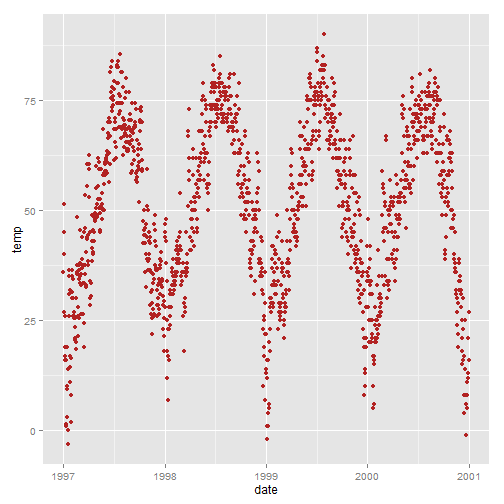 Beautiful plotting in R: A ggplot2 cheatsheet | Technical