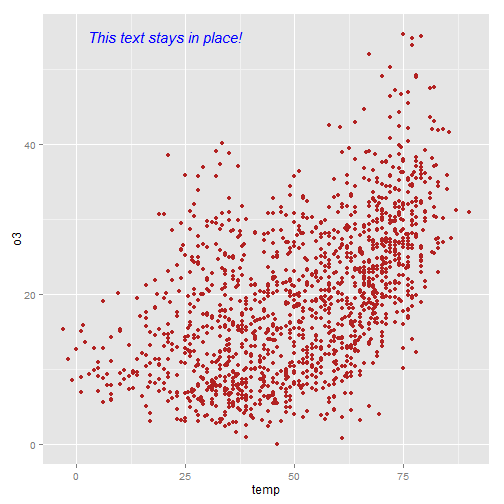 Beautiful plotting in R: A ggplot2 cheatsheet | Technical Tidbits
