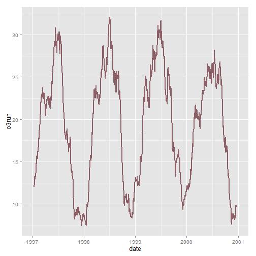 Beautiful plotting in R: A ggplot2 cheatsheet | Technical Tidbits